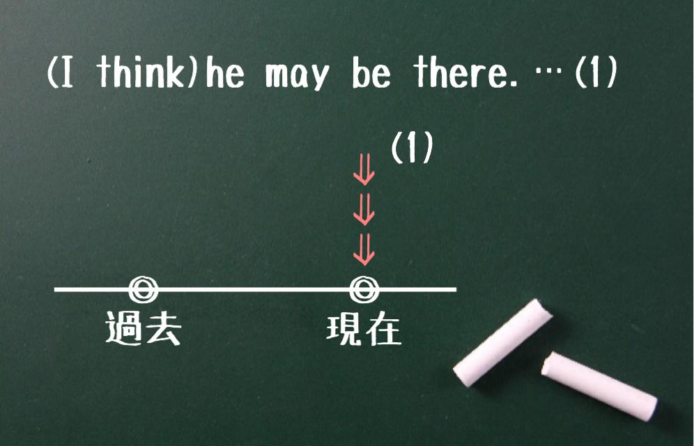 助動詞+do(1)