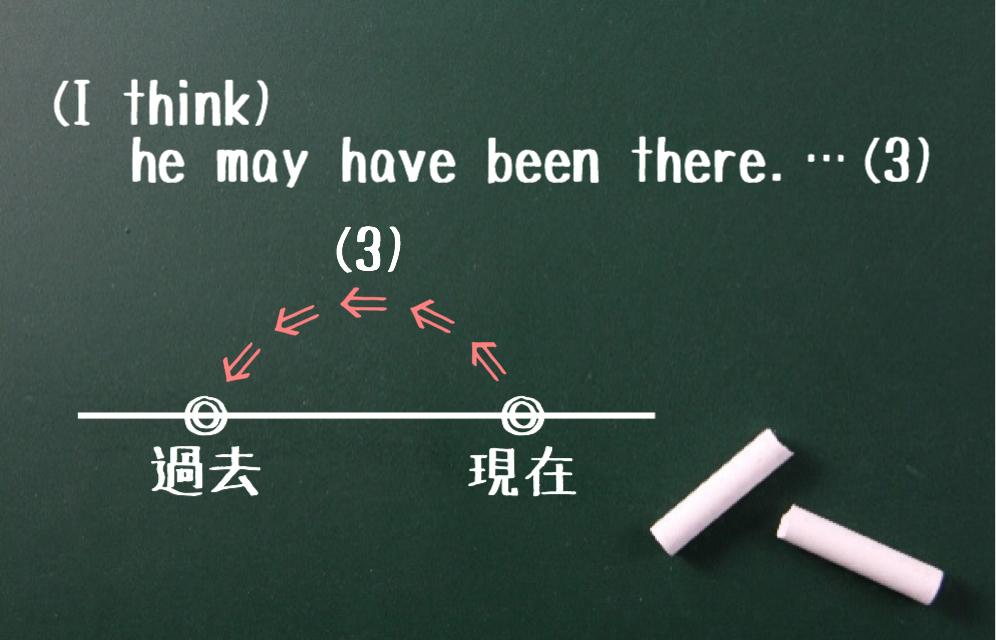 助動詞+have done(1)