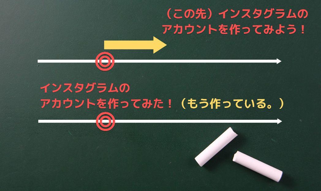 名詞的用法の不定詞と動名詞の違い-5