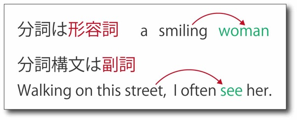 分詞構文は副詞