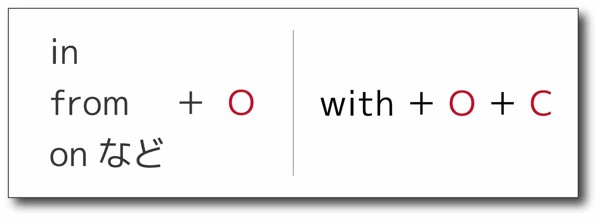 with O C は独立分詞構文の仲間-2