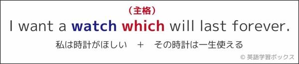 主格の関係代名詞は主語出身-2