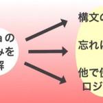 英語のレバレッジ勉強法-2