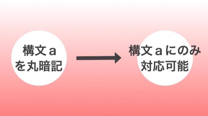 英語のレバレッジ勉強法-1