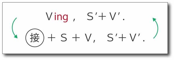 これが確実!分詞構文の問題は副詞節に戻して考えよう1