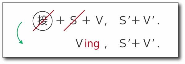 分詞構文の作り方-2