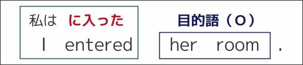 自動詞と他動詞の違い(entered)3