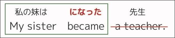 自動詞と他動詞の違い_10